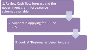 3 stage process flow for business support for website J&J Commercial Finance